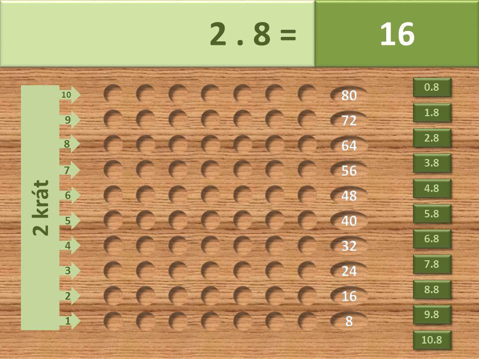 2. 8 = 16 2 krát 1 2 3 4 5 6 7 8 9 10 0.8 2.8 3.8 4.8 5.8 6.8 7.8 8.8 9.8 10.8 1.8