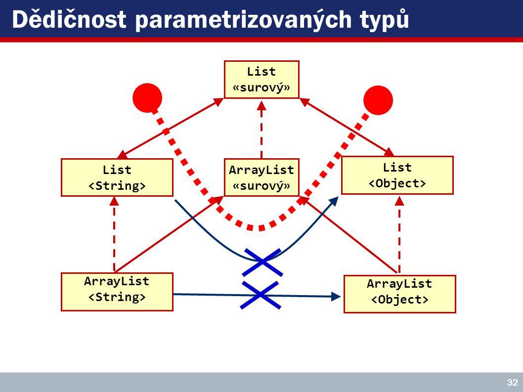 Dědičnost parametrizovaných typů 32 List «surový» ArrayList «surový» List ArrayList List