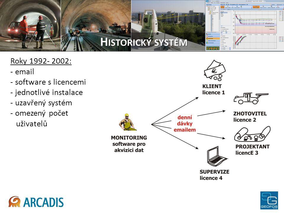 H ISTORICKÝ SYSTÉM Roky 1992- 2002: - email - software s licencemi - jednotlivé instalace - uzavřený systém - omezený počet uživatelů
