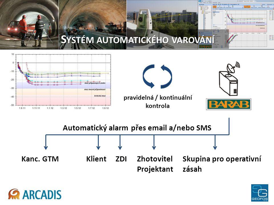 S YSTÉM AUTOMATICKÉHO VAROVÁNÍ Kanc. GTMKlient ZDIZhotovitelSkupina pro operativní Projektantzásah pravidelná / kontinuální kontrola Automatický alarm