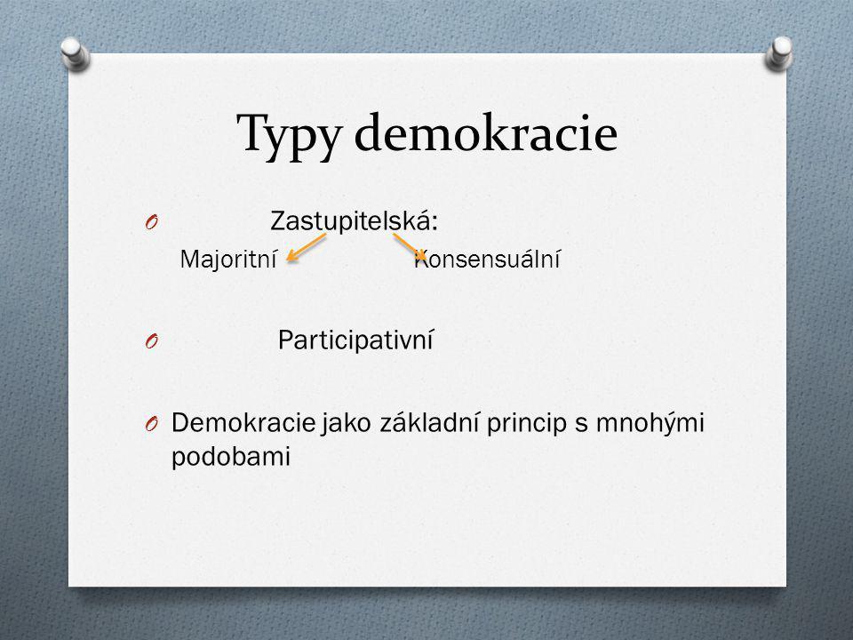 Typy demokracie O Zastupitelská: Majoritní Konsensuální O Participativní O Demokracie jako základní princip s mnohými podobami