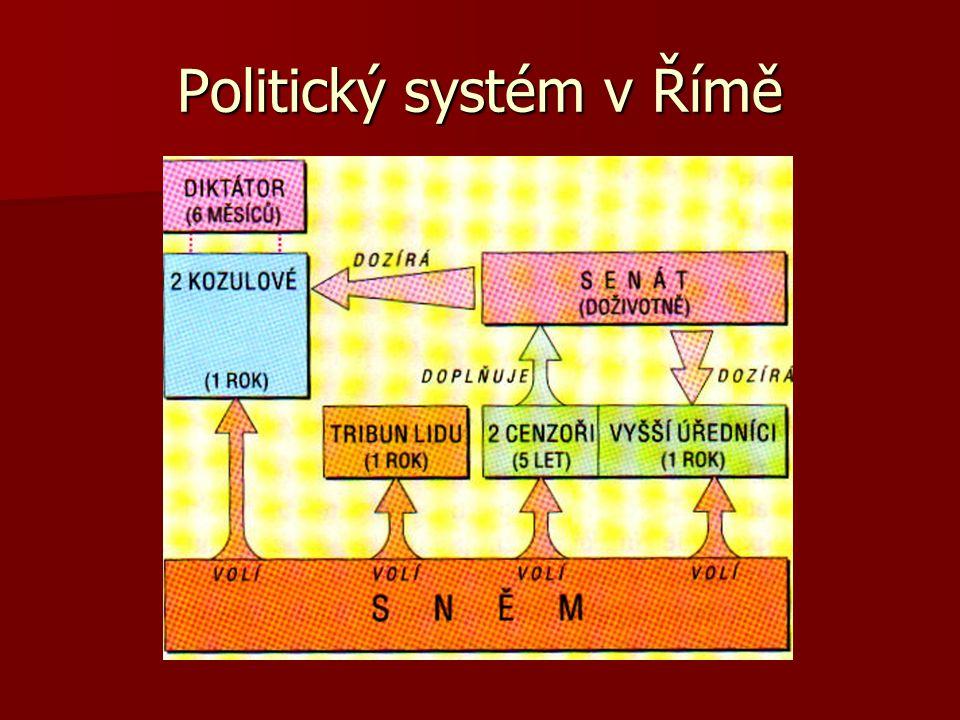 Politický systém v Římě