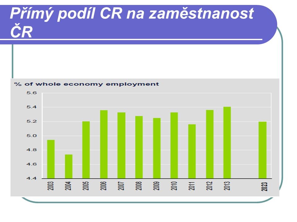 Přímý podíl CR na zaměstnanost ČR