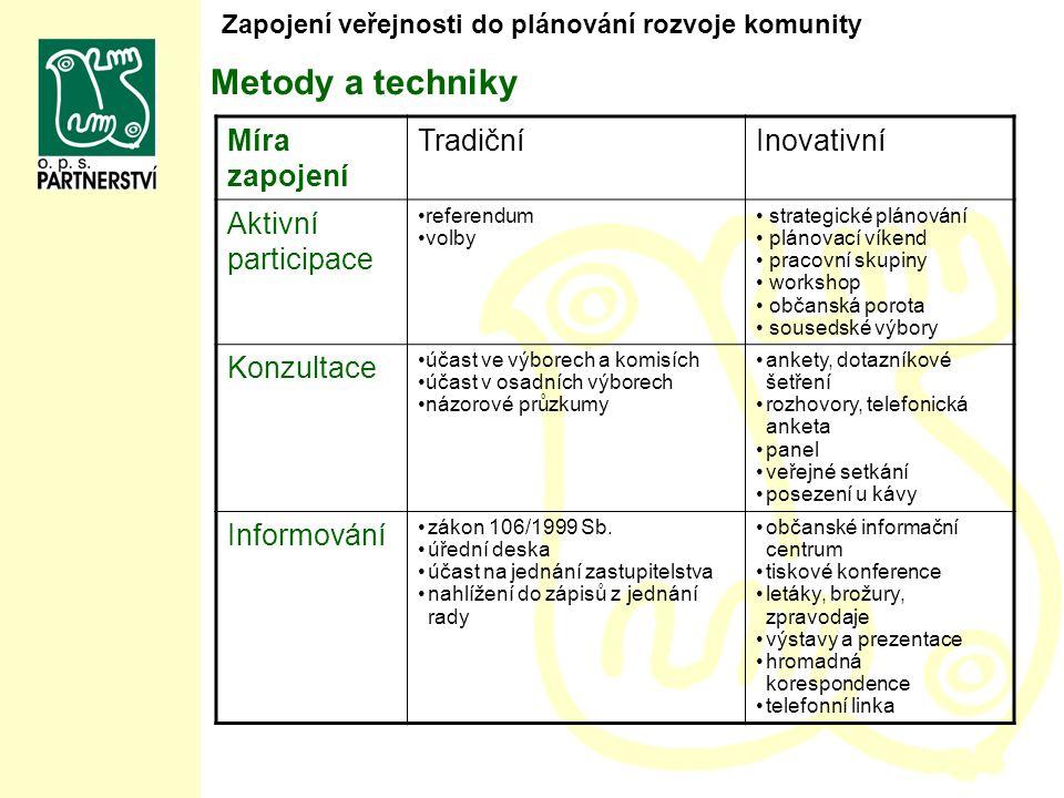 Míra zapojení TradičníInovativní Aktivní participace referendum volby strategické plánování plánovací víkend pracovní skupiny workshop občanská porota