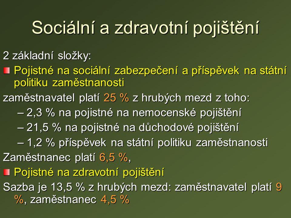 Sociální a zdravotní pojištění 2 základní složky: Pojistné na sociální zabezpečení a příspěvek na státní politiku zaměstnanosti zaměstnavatel platí 25