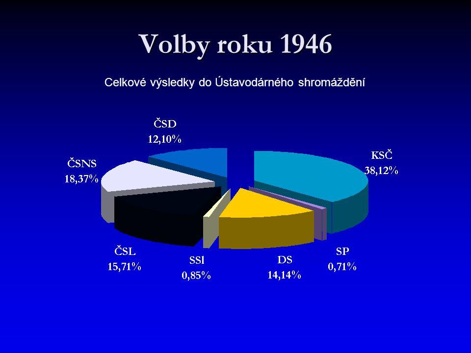 Volby roku 1946 Celkové výsledky do Ústavodárného shromáždění