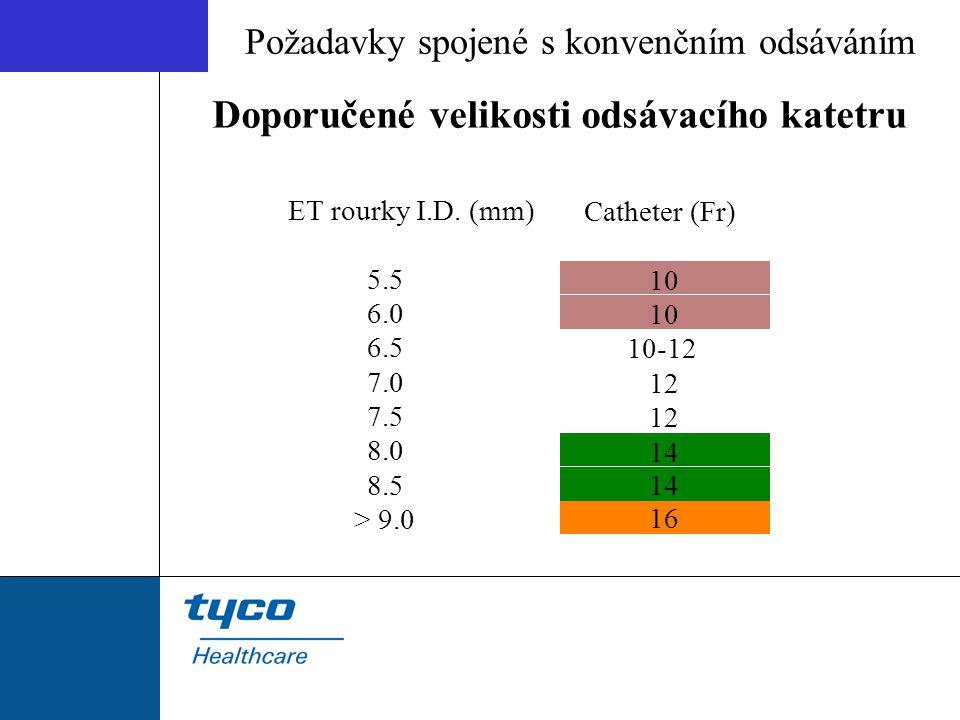 Doporučené velikosti odsávacího katetru Požadavky spojené s konvenčním odsáváním ET rourky I.D. (mm) 5.5 6.0 6.5 7.0 7.5 8.0 8.5 > 9.0 Catheter (Fr) 1