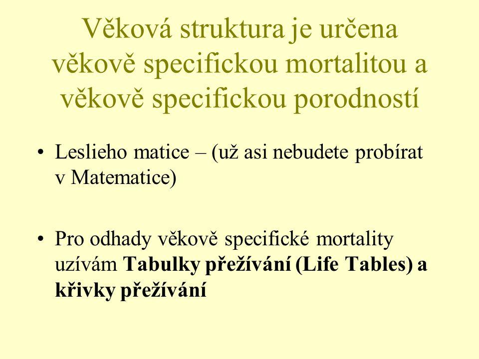 Věková struktura je určena věkově specifickou mortalitou a věkově specifickou porodností Leslieho matice – (už asi nebudete probírat v Matematice) Pro