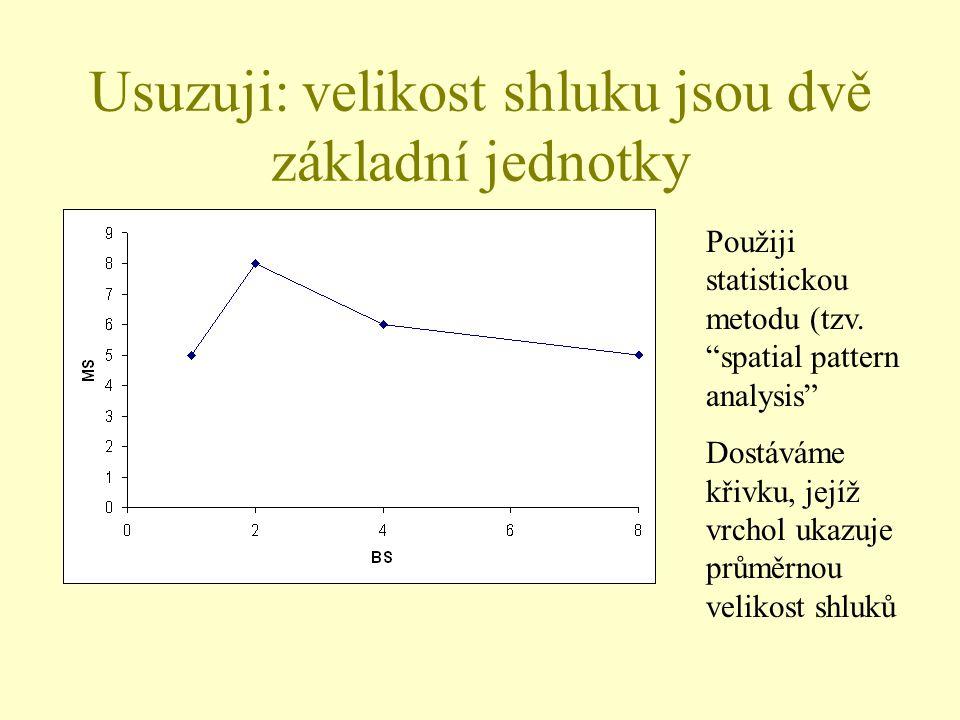 """Usuzuji: velikost shluku jsou dvě základní jednotky Použiji statistickou metodu (tzv. """"spatial pattern analysis"""" Dostáváme křivku, jejíž vrchol ukazuj"""