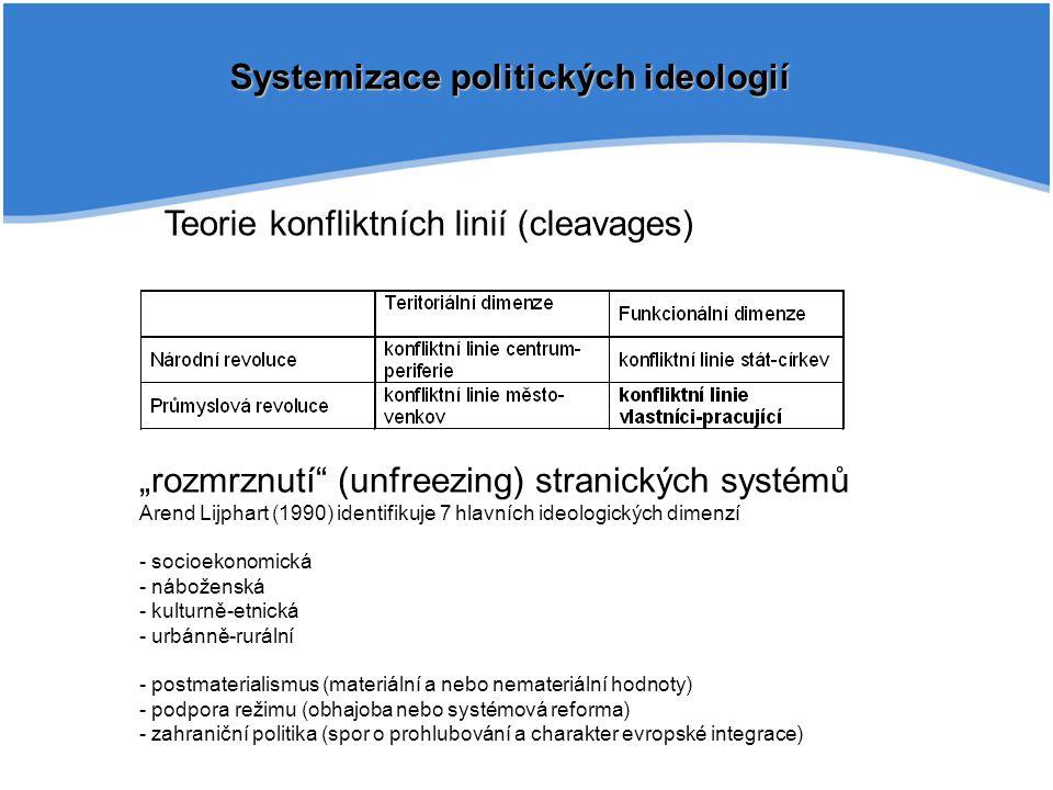 """Systemizace politických ideologií Teorie konfliktních linií (cleavages) """"rozmrznutí (unfreezing) stranických systémů Arend Lijphart (1990) identifikuje 7 hlavních ideologických dimenzí - socioekonomická - náboženská - kulturně-etnická - urbánně-rurální - postmaterialismus (materiální a nebo nemateriální hodnoty) - podpora režimu (obhajoba nebo systémová reforma) - zahraniční politika (spor o prohlubování a charakter evropské integrace)"""