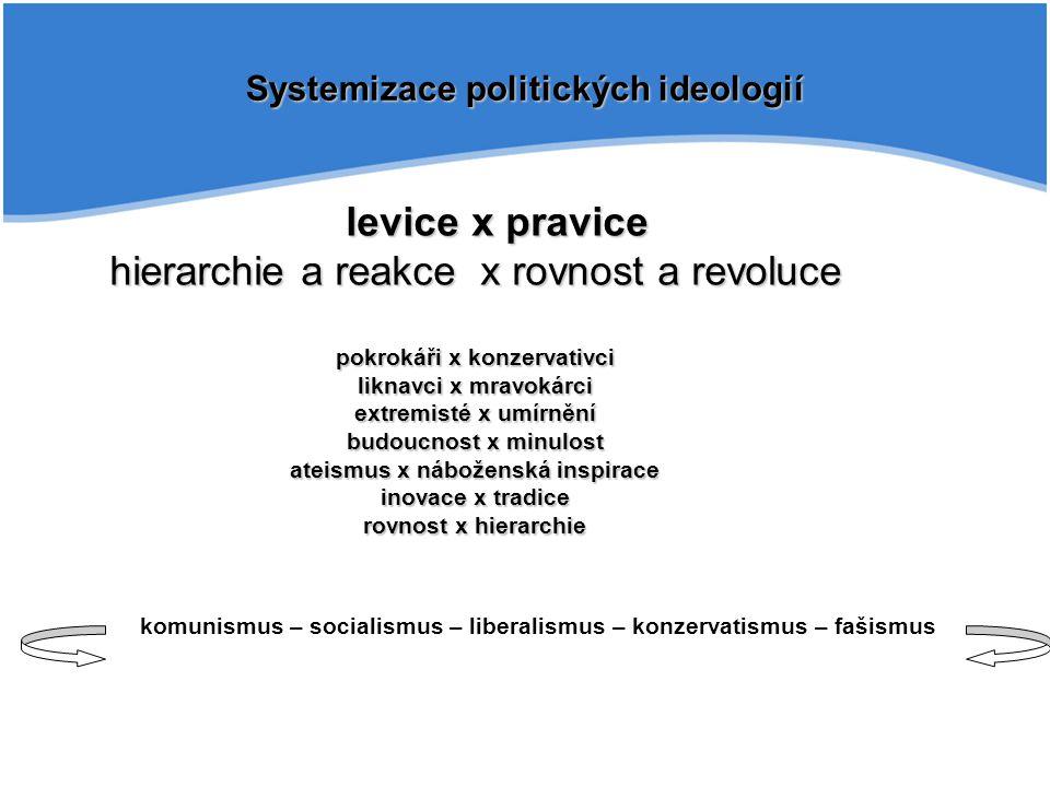 Systemizace politických ideologií komunismus – socialismus – liberalismus – konzervatismus – fašismus levice x pravice hierarchie a reakce x rovnost a revoluce pokrokáři x konzervativci liknavci x mravokárci extremisté x umírnění budoucnost x minulost ateismus x náboženská inspirace inovace x tradice rovnost x hierarchie levice x pravice hierarchie a reakce x rovnost a revoluce pokrokáři x konzervativci liknavci x mravokárci extremisté x umírnění budoucnost x minulost ateismus x náboženská inspirace inovace x tradice rovnost x hierarchie
