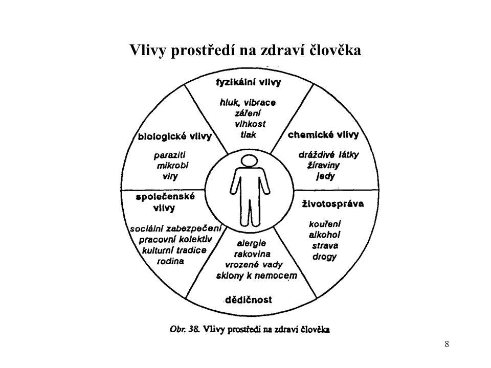 9 Pro potřeby měření, studia, stanovení limitů a pro potřeby prevence dělíme rizikové (nežádoucí) vlivy prostředí do 4 skupin: 1.Fyzikální vlivy prostředí (záření, hluk, vibrace, atmosf.