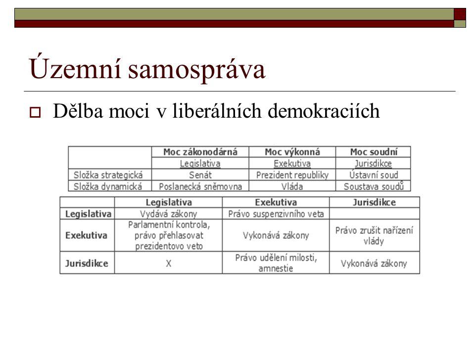 Územní samospráva  Dělba moci v liberálních demokraciích