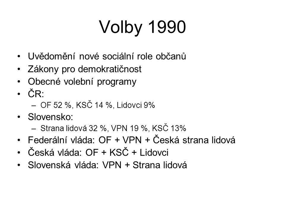 Volby 1990 Uvědomění nové sociální role občanů Zákony pro demokratičnost Obecné volební programy ČR: –OF 52 %, KSČ 14 %, Lidovci 9% Slovensko: –Strana