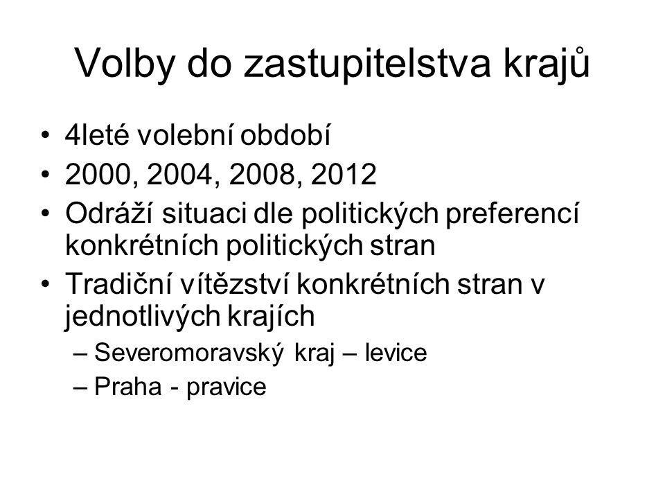 Volby do zastupitelstva krajů 4leté volební období 2000, 2004, 2008, 2012 Odráží situaci dle politických preferencí konkrétních politických stran Trad