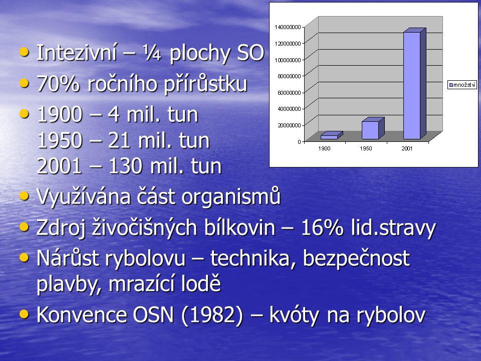 Intezivní – ¼ plochy SO Intezivní – ¼ plochy SO 70% ročního přírůstku 70% ročního přírůstku 1900 – 4 mil. tun 1950 – 21 mil. tun 2001 – 130 mil. tun 1