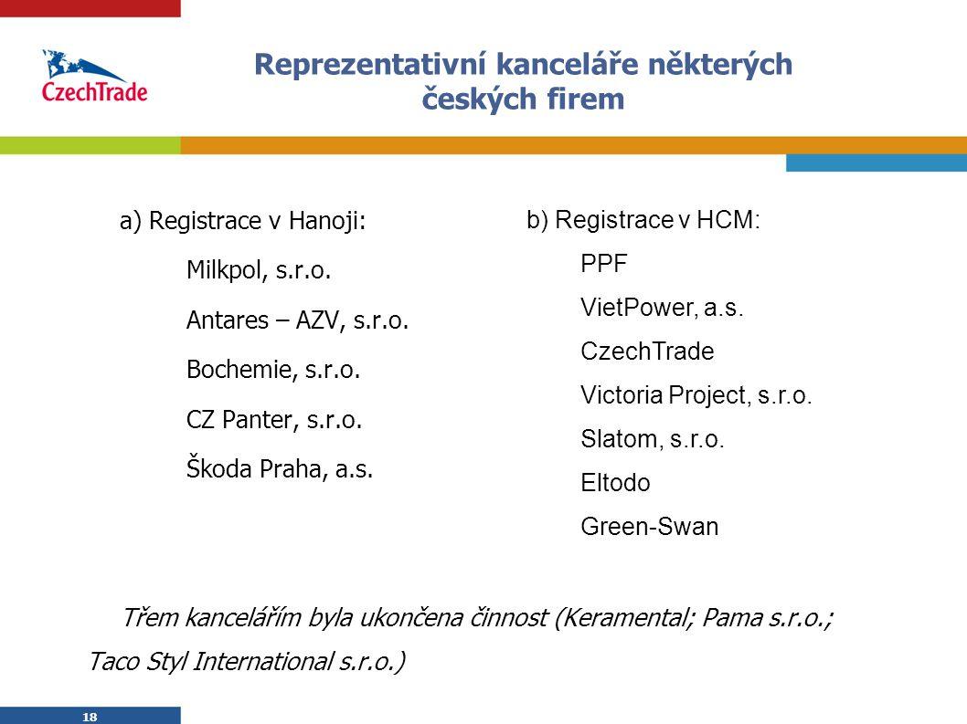 18 Reprezentativní kanceláře některých českých firem a) Registrace v Hanoji: Milkpol, s.r.o. Antares – AZV, s.r.o. Bochemie, s.r.o. CZ Panter, s.r.o.