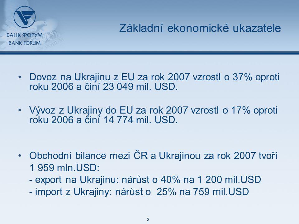 48 85 127 87 129 171 212 113 52 215 188 73 128 2 48 85 127 87 129 171 212 113 52 215 188 73 128 2 Základní ekonomické ukazatele Dovoz na Ukrajinu z EU za rok 2007 vzrostl o 37% oproti roku 2006 a činí 23 049 mil.