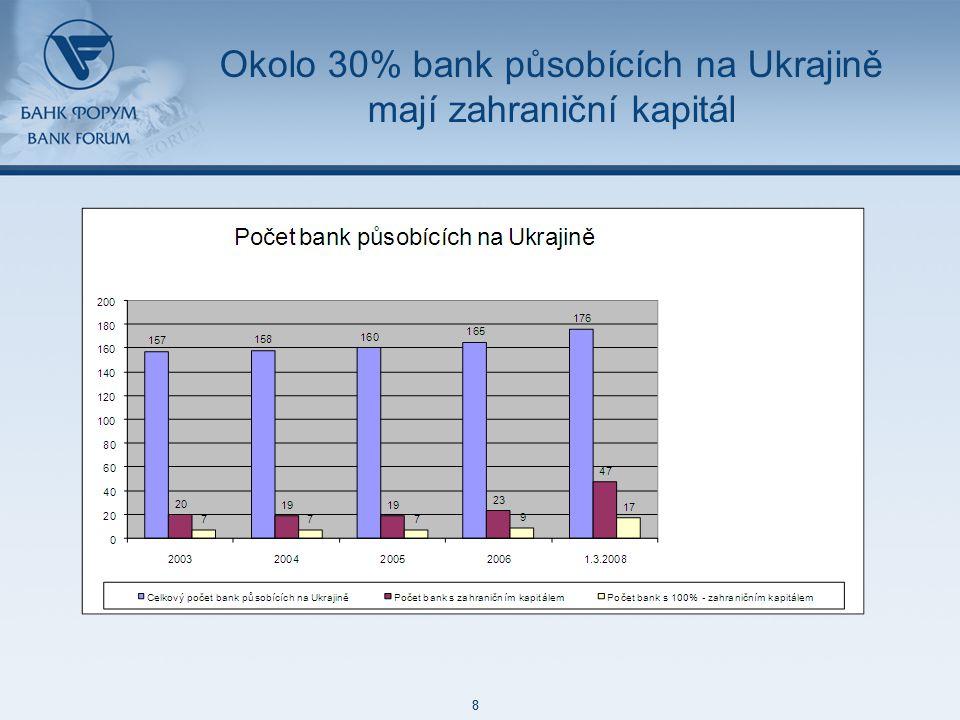 48 85 127 87 129 171 212 113 52 215 188 73 128 8 48 85 127 87 129 171 212 113 52 215 188 73 128 8 Okolo 30% bank působících na Ukrajině mají zahraniční kapitál