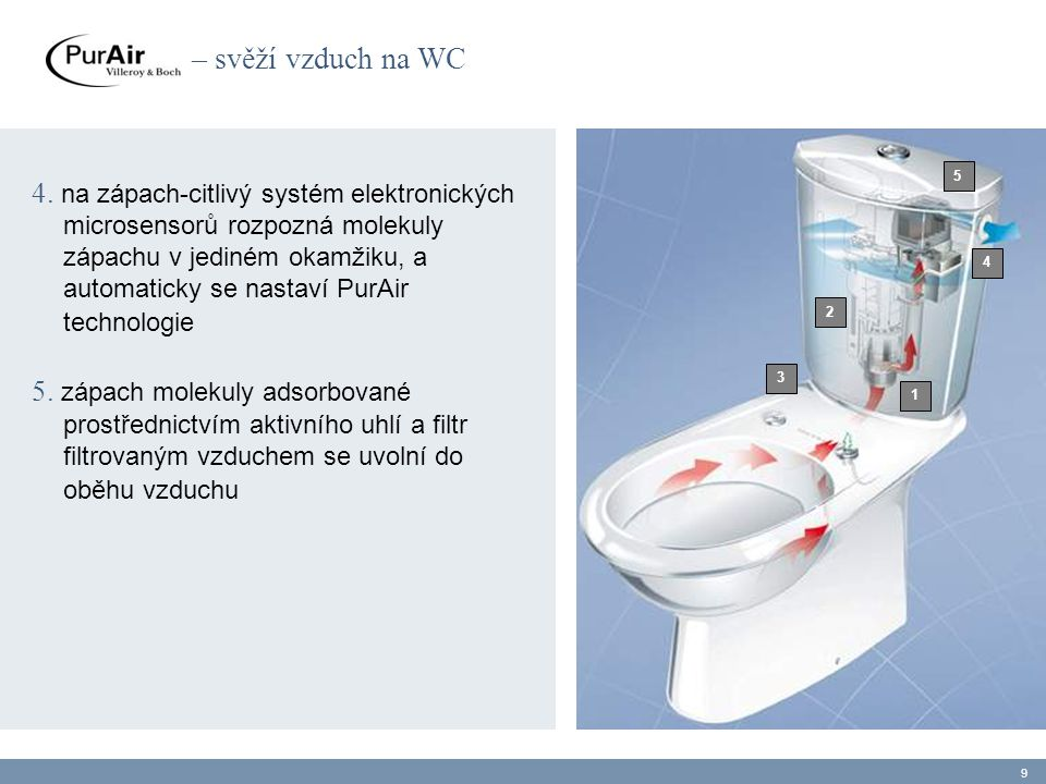 What makes PurAir so special:  greatly reduced odors in cloakrooms, bathrooms without windows, public toilets and offices  thanks to the standards dimensions, old WCs can be easily replaced with a PurAir WC  PurAir WCs are easy to clean and low- maintenance as the filter only has to be replaced once a year  there is a PurAir WC to suit every bathroom  impressive value for money 10 – the fresh air WC