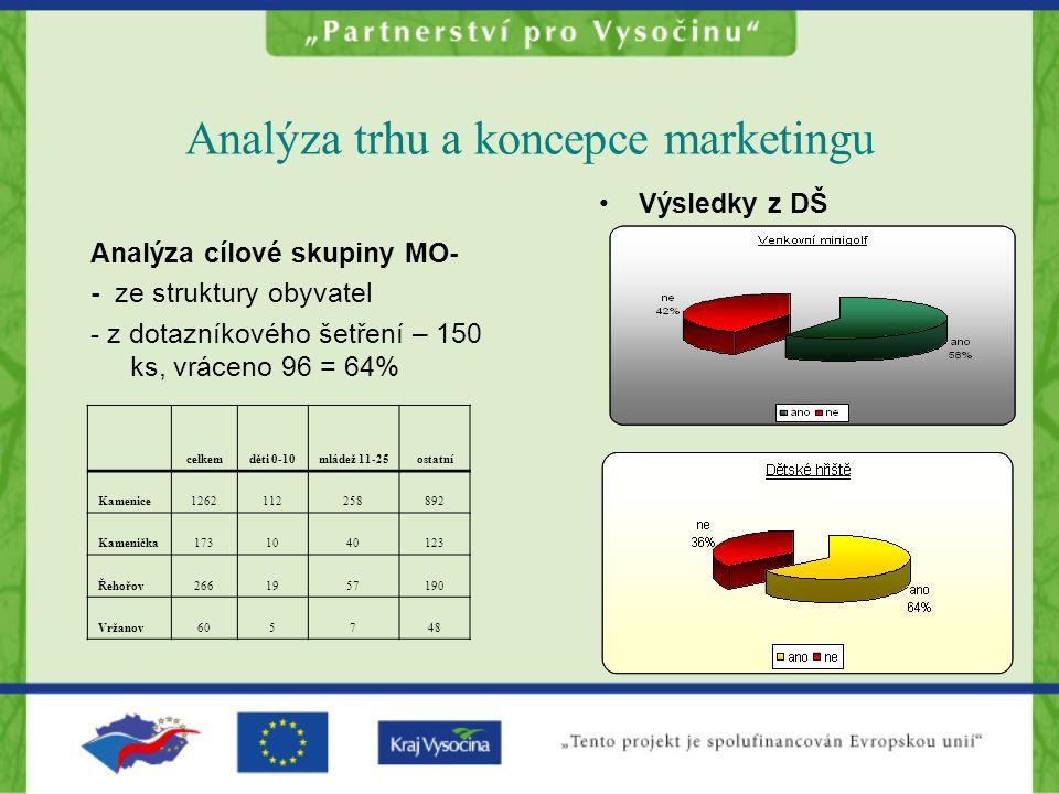 Analýza trhu a koncepce marketingu Analýza cílové skupiny MO- - ze struktury obyvatel - z dotazníkového šetření – 150 ks, vráceno 96 = 64% Výsledky z DŠ celkemděti 0-10mládež 11-25ostatní Kamenice1262112258892 Kamenička1731040123 Řehořov2661957190 Vržanov605748
