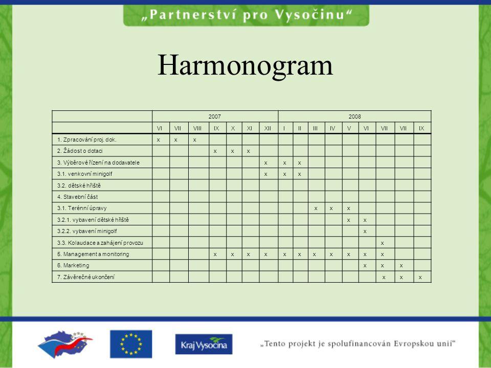 Harmonogram 20072008 VIVIIVIIIIXXXIXIIIIIIIIIVVVIVII IX 1.