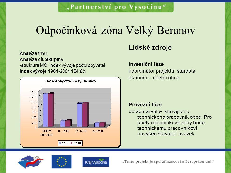 Odpočinková zóna Velký Beranov Analýza trhu Analýza cíl.