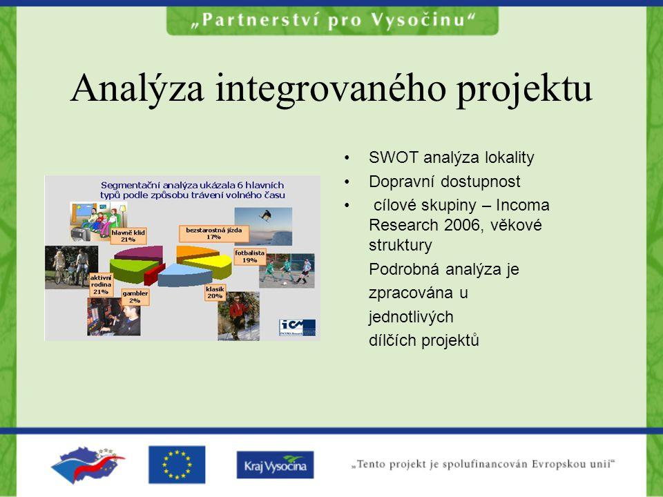 Analýza integrovaného projektu SWOT analýza lokality Dopravní dostupnost cílové skupiny – Incoma Research 2006, věkové struktury Podrobná analýza je zpracována u jednotlivých dílčích projektů