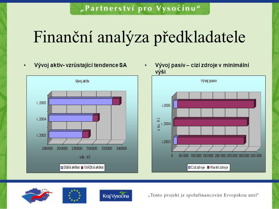 Finanční analýza předkladatele Vývoj aktiv- vzrůstající tendence SAVývoj pasiv – cizí zdroje v minimální výši
