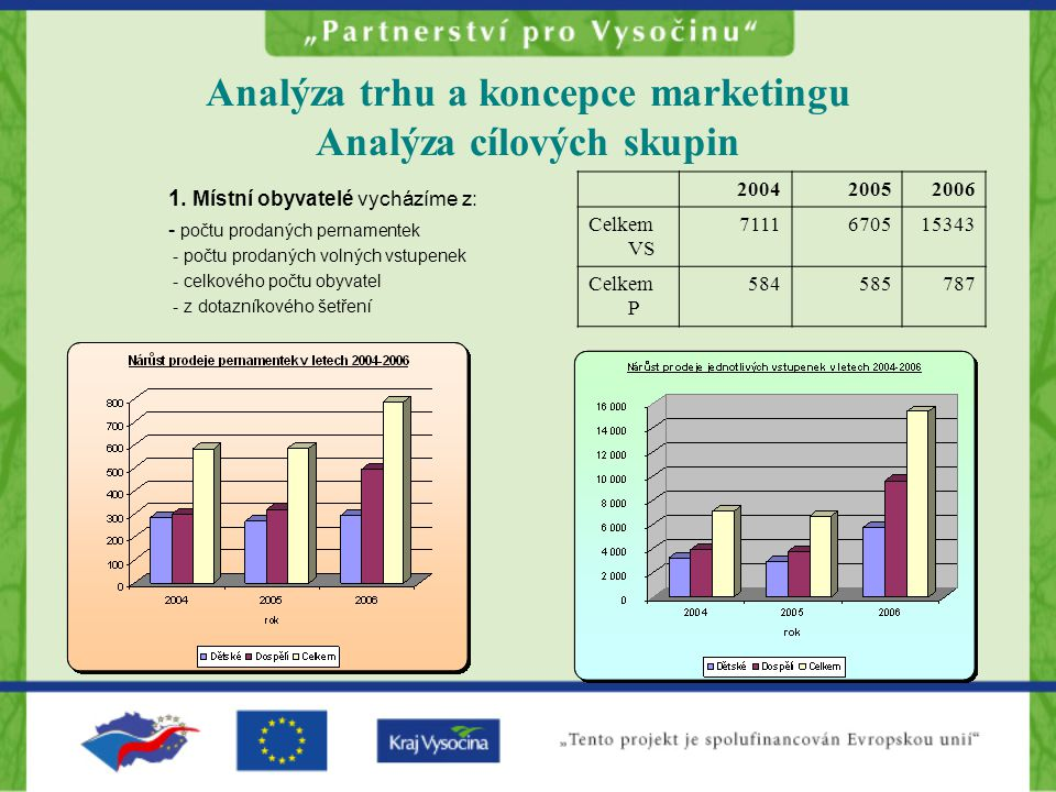 Analýza trhu a koncepce marketingu Analýza cílových skupin 1.