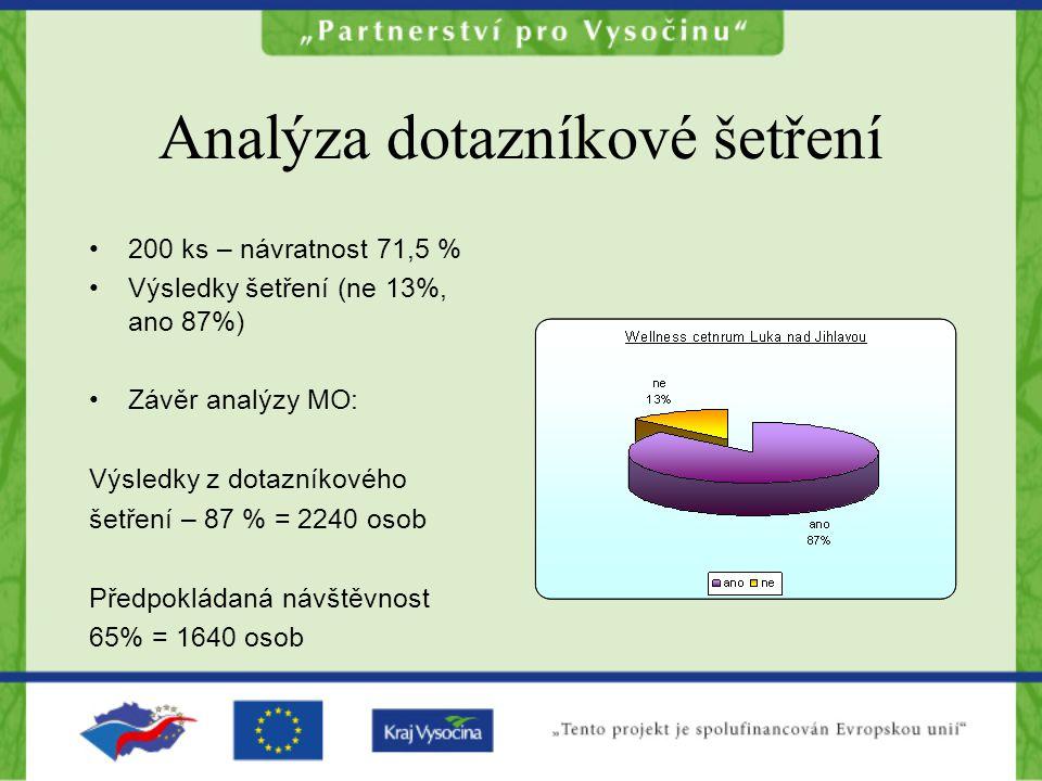 Analýza dotazníkové šetření 200 ks – návratnost 71,5 % Výsledky šetření (ne 13%, ano 87%) Závěr analýzy MO: Výsledky z dotazníkového šetření – 87 % = 2240 osob Předpokládaná návštěvnost 65% = 1640 osob