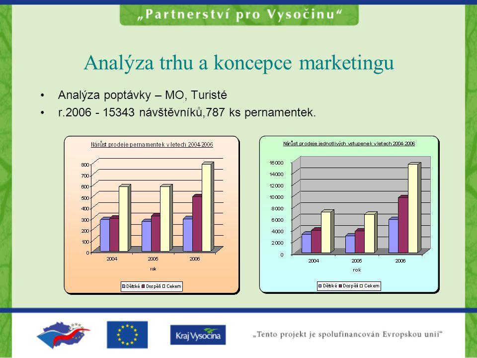 Analýza trhu a koncepce marketingu Analýza poptávky – MO, Turisté r.2006 - 15343 návštěvníků,787 ks pernamentek.