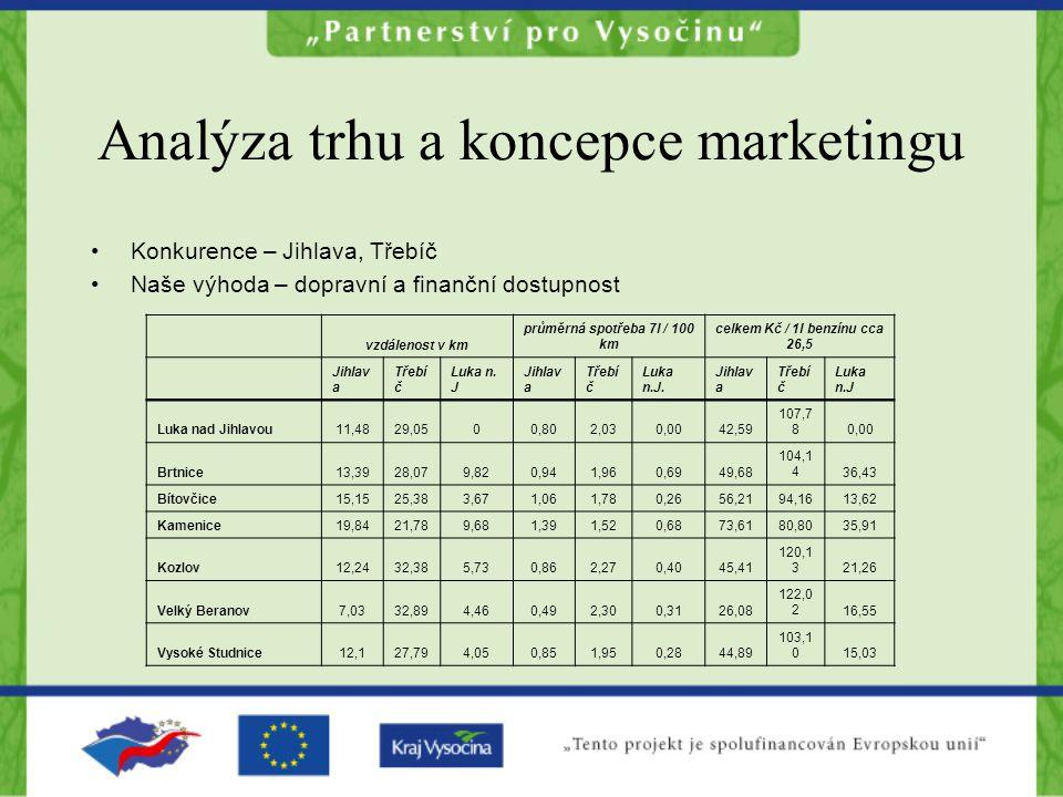 Analýza trhu a koncepce marketingu Konkurence – Jihlava, Třebíč Naše výhoda – dopravní a finanční dostupnost vzdálenost v km průměrná spotřeba 7l / 100 km celkem Kč / 1l benzínu cca 26,5 Jihlav a Třebí č Luka n.