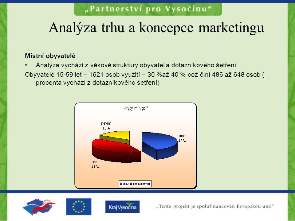 Analýza trhu a koncepce marketingu Místní obyvatelé Analýza vychází z věkové struktury obyvatel a dotazníkového šetření Obyvatelé 15-59 let – 1621 osob využití – 30 %až 40 % což činí 486 až 648 osob ( procenta vychází z dotazníkového šetření)