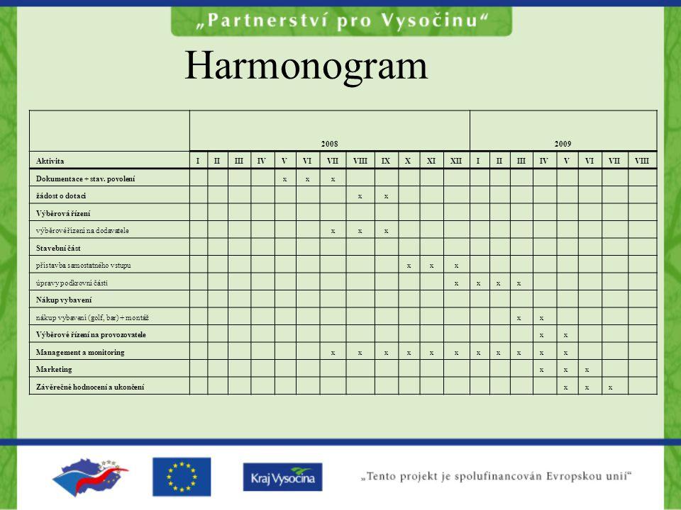 Harmonogram 20082009 AktivitaIIIIIIIVVVIVIIVIIIIXXXIXIIIIIIIIIVVVIVIIVIII Dokumentace + stav.