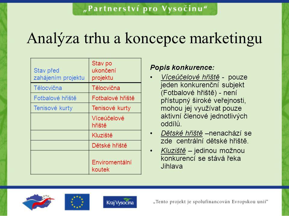 Analýza trhu a koncepce marketingu Popis konkurence: Víceúčelové hřiště - pouze jeden konkurenční subjekt (Fotbalové hřiště) - není přístupný široké veřejnosti, mohou jej využívat pouze aktivní členové jednotlivých oddílů.