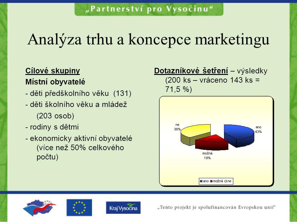 Analýza trhu a koncepce marketingu Cílové skupiny Místní obyvatelé - děti předškolního věku (131) - děti školního věku a mládež (203 osob) - rodiny s dětmi - ekonomicky aktivní obyvatelé (více než 50% celkového počtu) Dotazníkové šetření – výsledky (200 ks – vráceno 143 ks = 71,5 %)