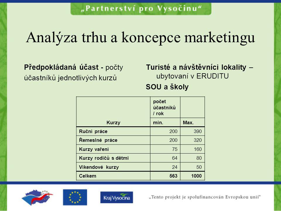 Analýza trhu a koncepce marketingu Předpokládaná účast - počty účastníků jednotlivých kurzů Turisté a návštěvníci lokality – ubytovaní v ERUDITU SOU a školy Kurzy počet účastníků / rok min.Max.
