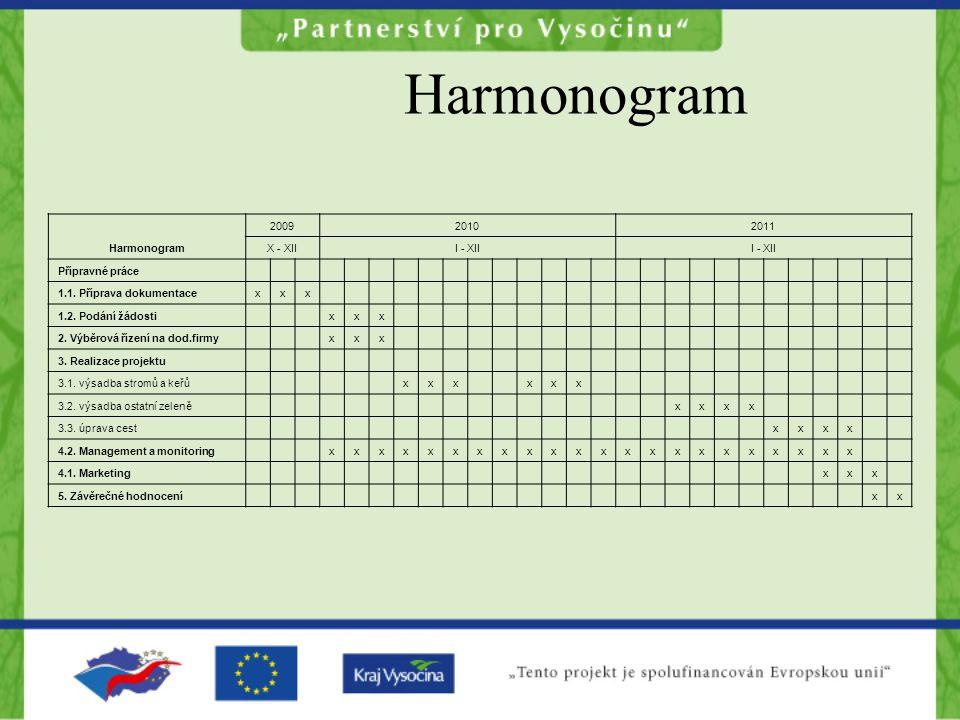 Harmonogram 200920102011 X - XIII - XII Přípravné práce 1.1.