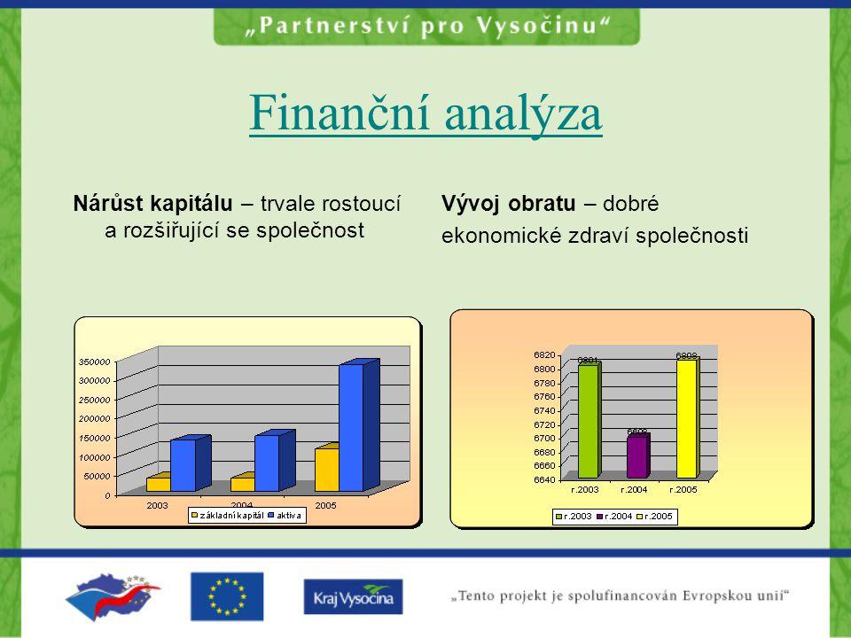 Finanční analýza Nárůst kapitálu – trvale rostoucí a rozšiřující se společnost Vývoj obratu – dobré ekonomické zdraví společnosti