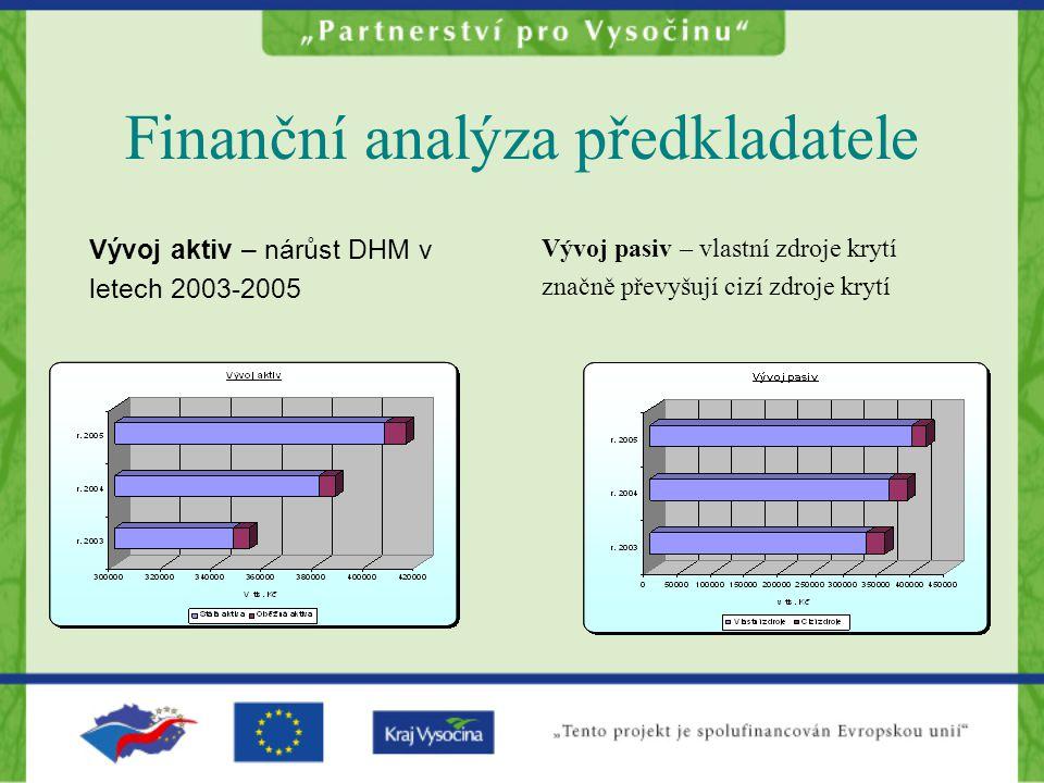 Finanční analýza předkladatele Vývoj aktiv – nárůst DHM v letech 2003-2005 Vývoj pasiv – vlastní zdroje krytí značně převyšují cizí zdroje krytí