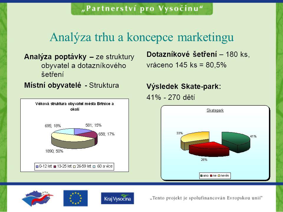 Analýza trhu a koncepce marketingu Analýza poptávky – ze struktury obyvatel a dotazníkového šetření Místní obyvatelé - Struktura Dotazníkové šetření – 180 ks, vráceno 145 ks = 80,5% Výsledek Skate-park: 41% - 270 dětí