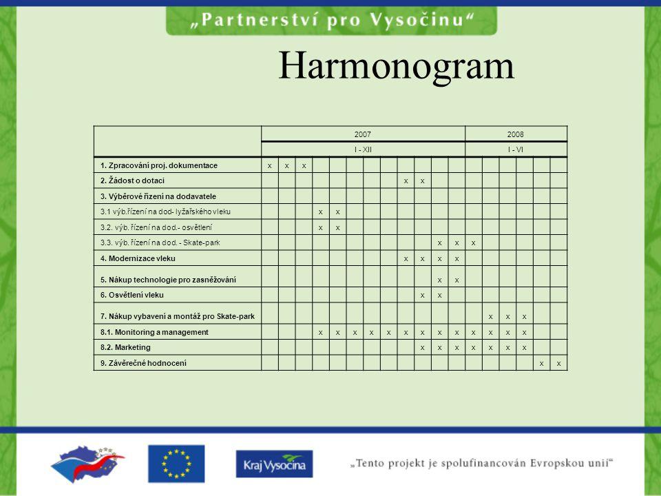 Harmonogram 20072008 I - XIII - VI 1.Zpracování proj.