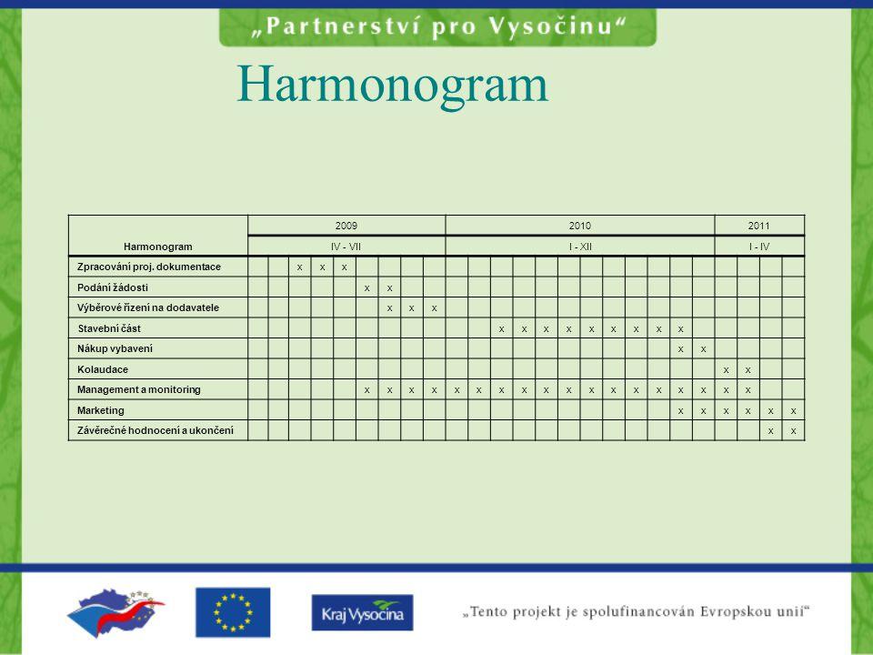 Harmonogram 200920102011 IV - VIII - XIII - IV Zpracování proj.