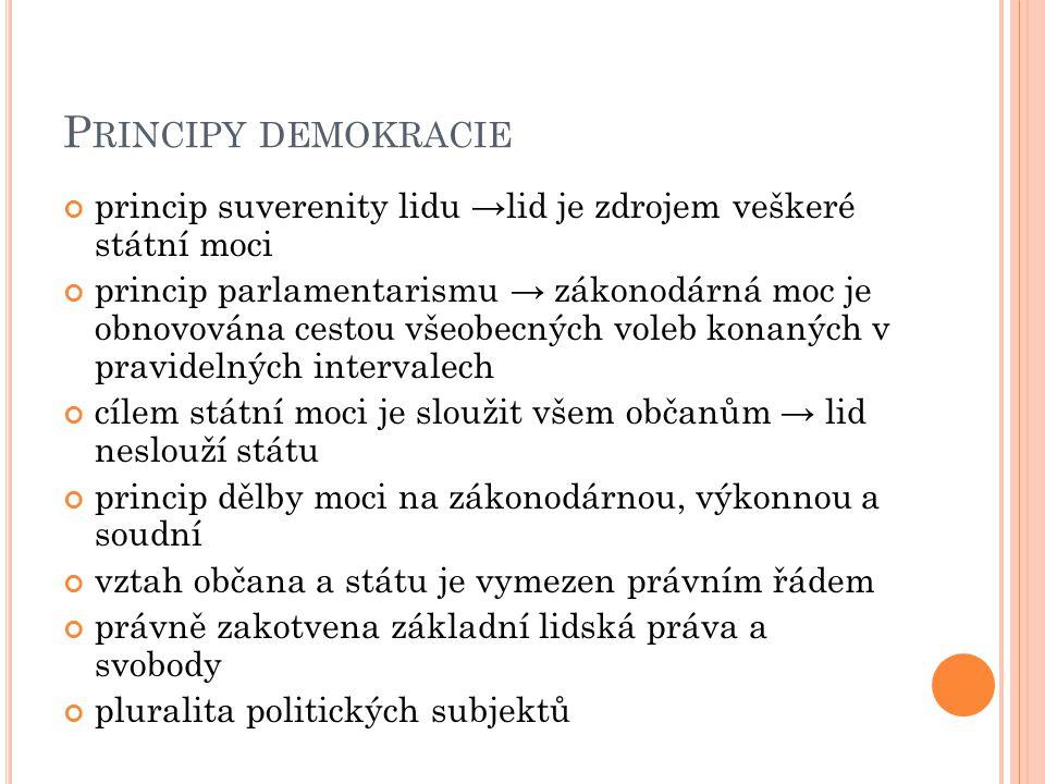 P RINCIPY DEMOKRACIE princip suverenity lidu → lid je zdrojem veškeré státní moci princip parlamentarismu → zákonodárná moc je obnovována cestou všeob