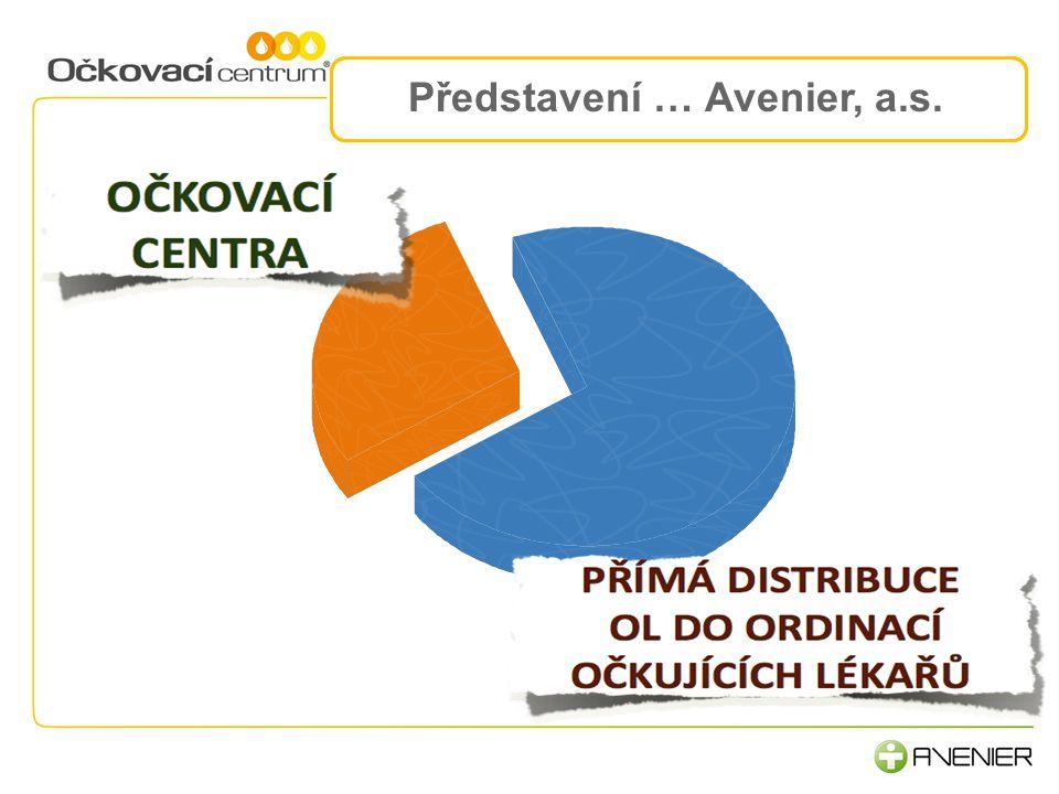 Představení … Avenier, a.s. 2.Komunikace a procesy 3.Lidé, rozvoj a motivace