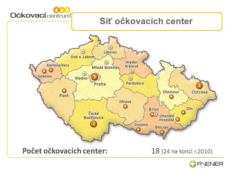 Síť očkovacích center 2.Komunikace a procesy 3.Lidé, rozvoj a motivace Počet očkovacích center: 18 (24 na konci r.2010)