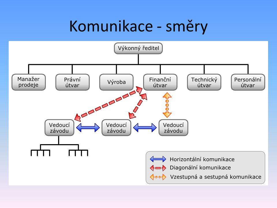 Komunikace - směry Rozlišujeme 3 základní směry komunikace – Vertikální – většinou od nadřízeného k podřízenému, ale i opačně – Horizontální – mezi ko