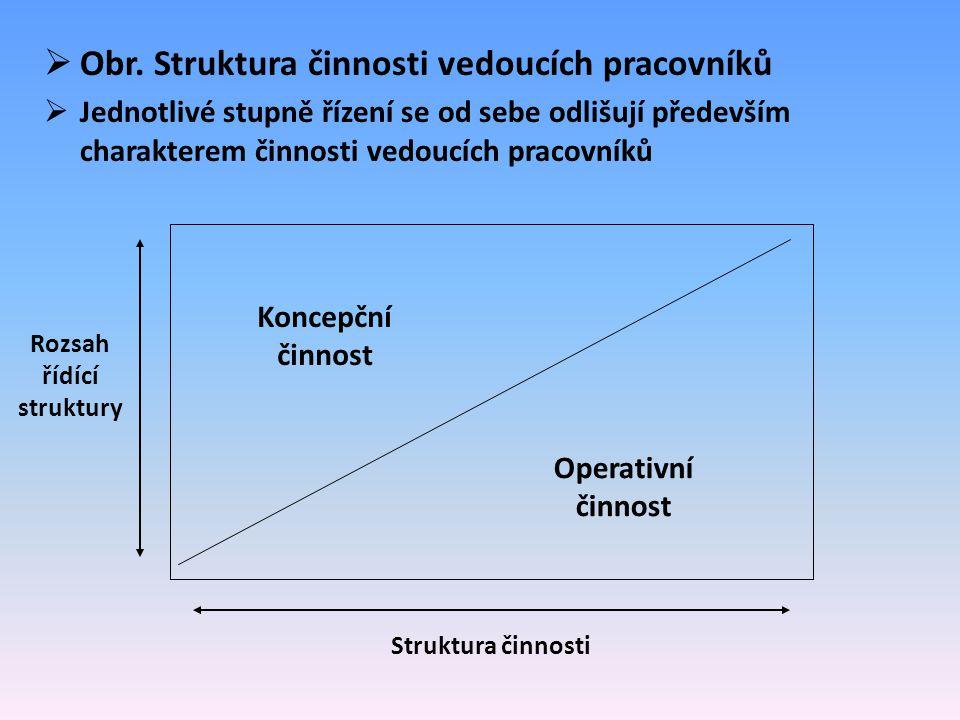  Obr. Struktura činnosti vedoucích pracovníků  Jednotlivé stupně řízení se od sebe odlišují především charakterem činnosti vedoucích pracovníků Konc