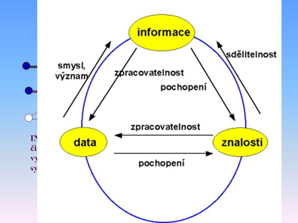 60 Data, informace, znalosti a informační systém DATA (údaje) jsou výsledkem hodnocení či měření reality. INFORMACE je relací mezi dvěma či více údaji